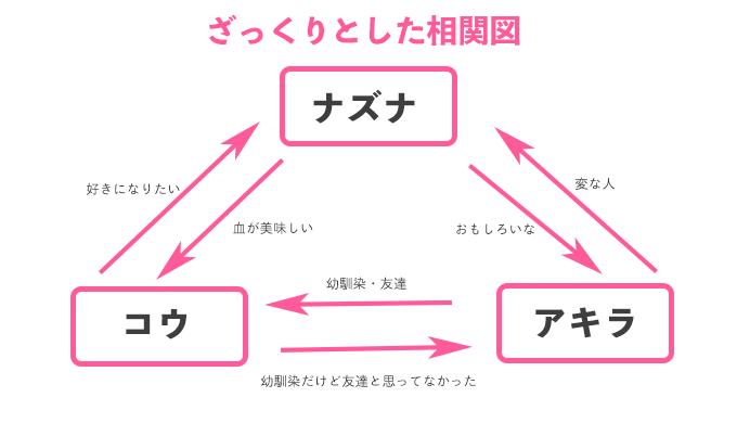 よふかしのうた相関図1