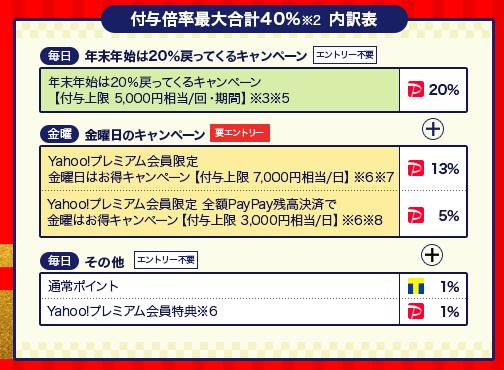 イーブックジャパン40%OFF時の内訳